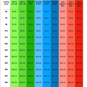 Buyers Price Guide